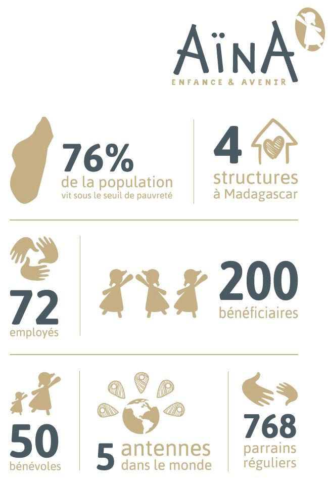 Association Aïna - Enfance & Avenir, quelques chiffres